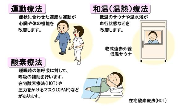 運動療法 症状に合わせた適度な運動が心臓や体の機能を改善します 和温(温熱)療法 低温のサウナや温水浴が血行状態などを改善します。 酸素療法 睡眠時の無呼吸に対して、呼吸の補助を行います。在宅酸素療法(HOT)や圧力をかけるマスク(CRAP)などがあります