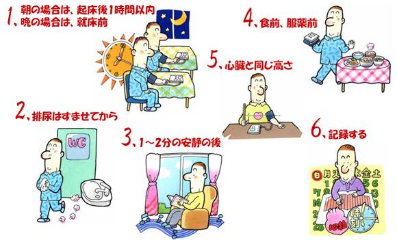 1.朝の場合は、起床後1時間以内 晩の場合は、就寝前 2.排尿はすませてから 3.1~2分の安静の後 4.食前、服薬前 5.心臓と同じ高さ 6.記録する